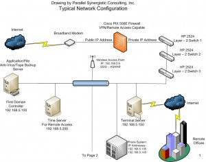 Typical Network Diagram