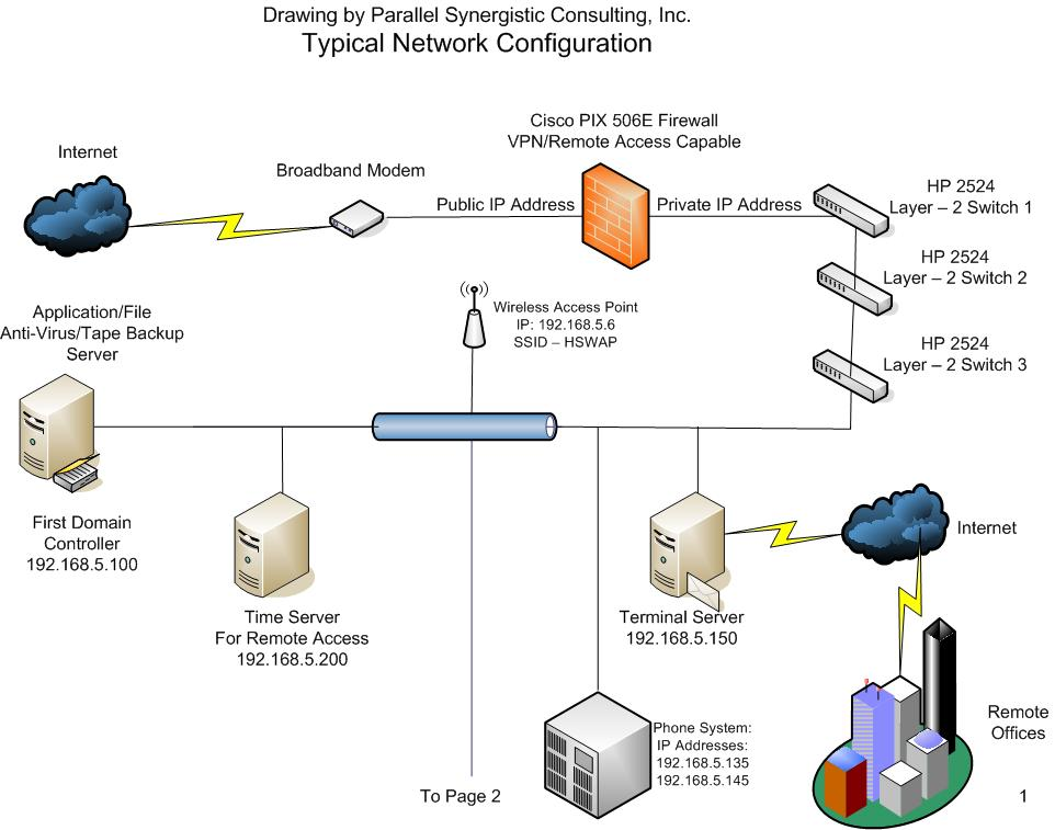 Parallel Synergistic Consulting Computer Networking